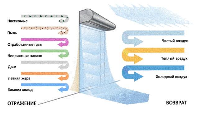Как работают тепловые завесы